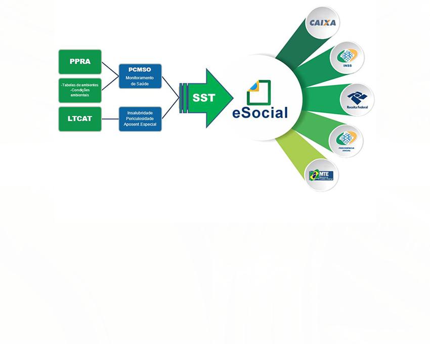e-Social disponibilizada pelo Governo Federal via Lei de Acesso à Informação 4528f32479