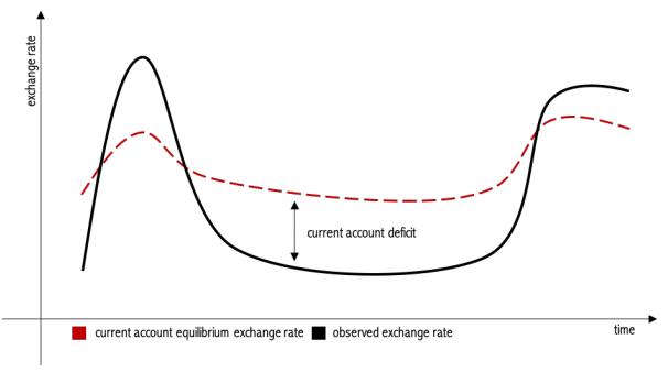 Taxa de cambio e equilibrio atual em pais em desenvolvimento