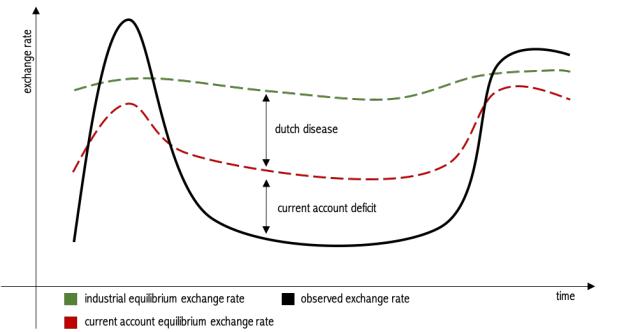 Taxa de cambio e equilibrio competitivo em pais com doenca holandesa
