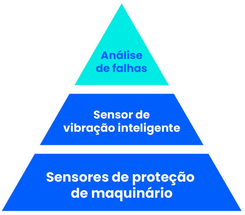 Análise de falhas com sensor de vibração e proteção