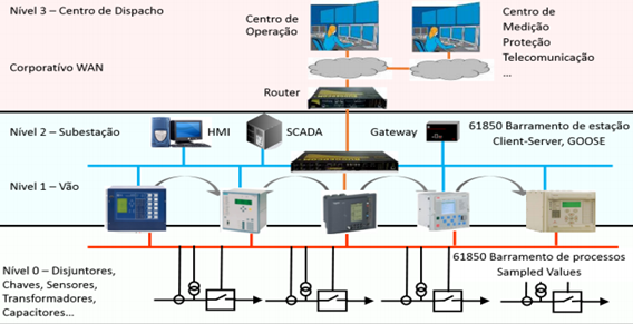 Arquitetura de uma subestação compatível com a norma IEC61850