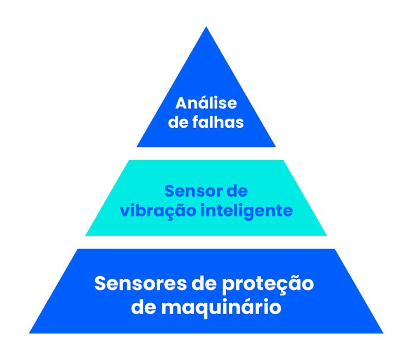 Análise de falha com sensor de vibração e proteção