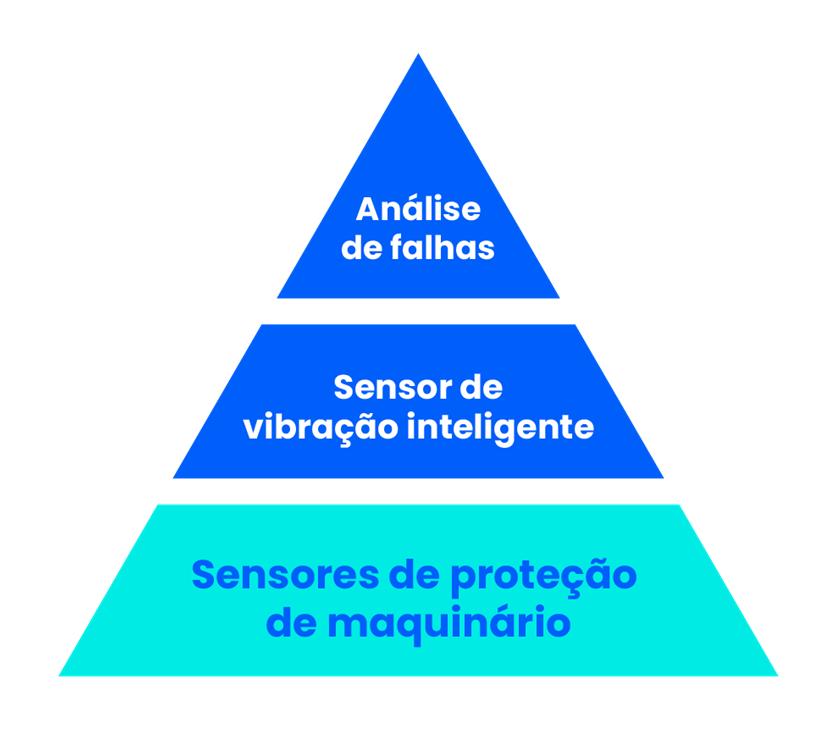 Sensores de proteção de máquinas